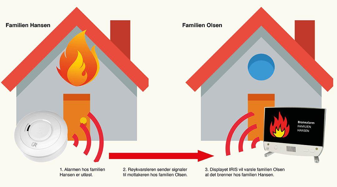 Varsling direkte til nabo for økt trygghet